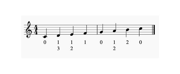 下のB♭〜チューニングB♭までの運指表の画像